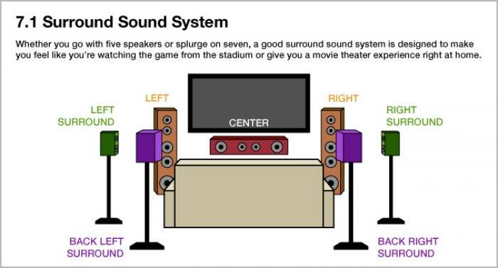 illustration showing the typical setup for a 7.1 surround sound system
